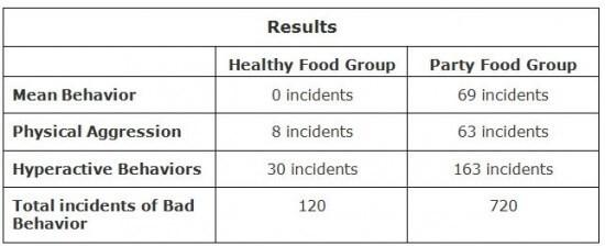 Food Behavior Table